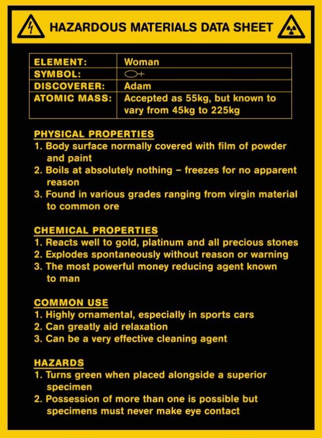 Hazardous material data sheet