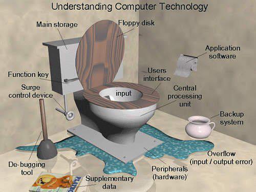 understanding computer technology