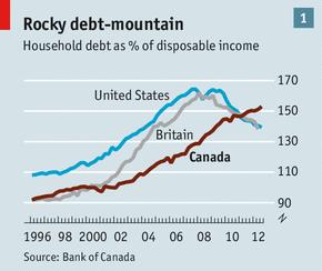 Canada debt