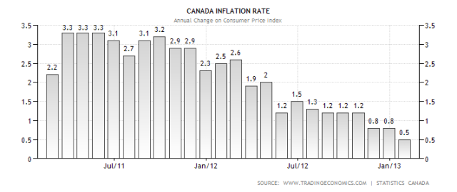 canada-inflation-cpi