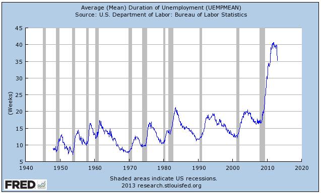 duration unemployment