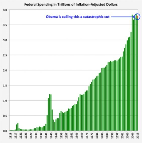 Fed spending cuts