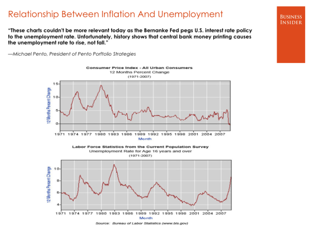 Inflation VS Unemployment   michael-pento-pento-portfolio-strategies