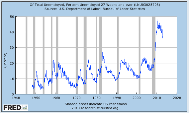 percent unemployed