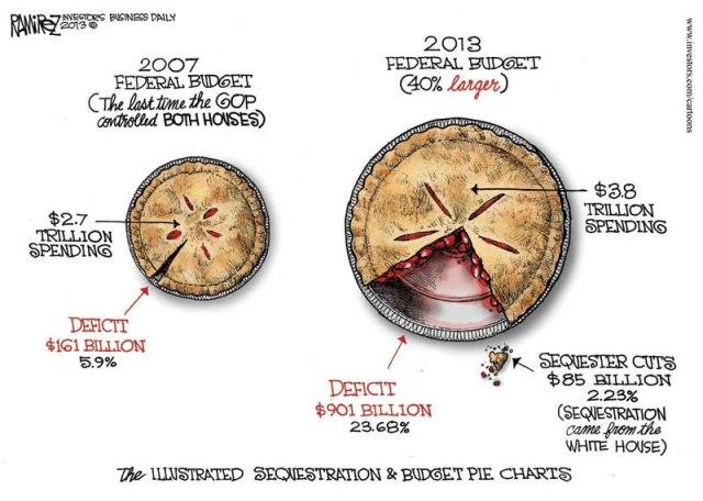 Ramirez-Pie-Chart