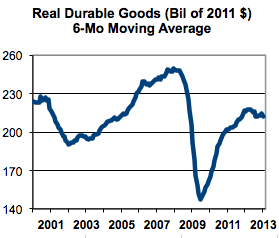 real durable goods