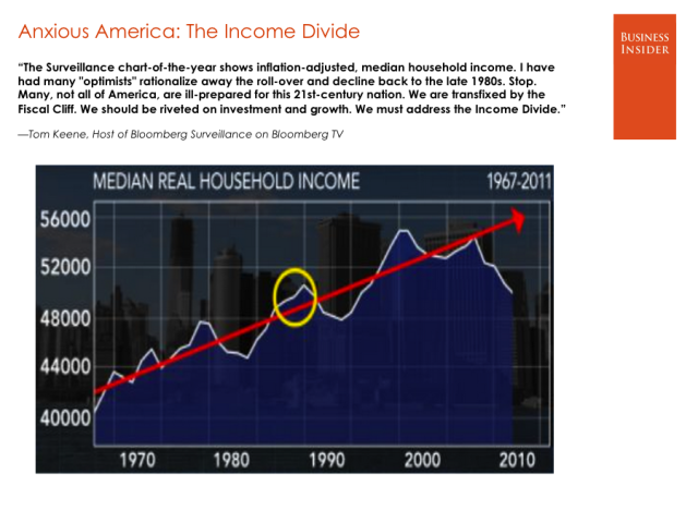 US Income Divide tom-keene-bloomberg-tv