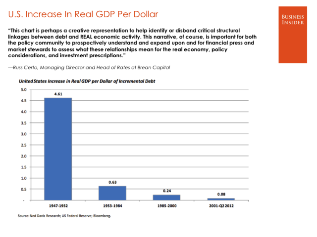 US increase real GDP per dollar  russ-certo-brean-capital
