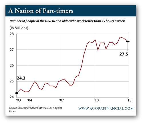A Nation of Part Timers