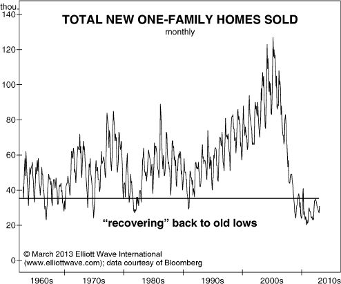 Total New One-Family Homes Sold