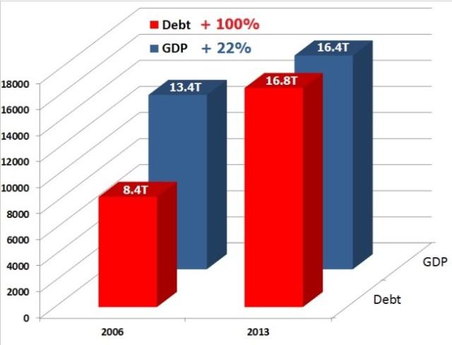 USDEBTtoGDP-2006-2013