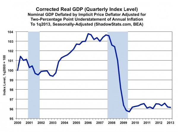 Corrected Real GDP130710_CDD_chart_3