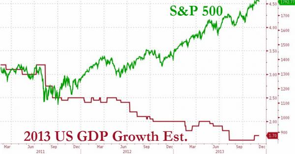 SP VS GDP