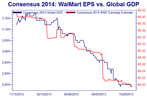 WAL-MART VS GLOBAL