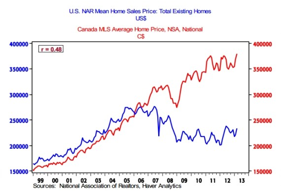 canada-vs-US-house-prices