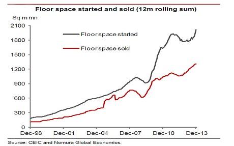 china-floor-space_2854800c