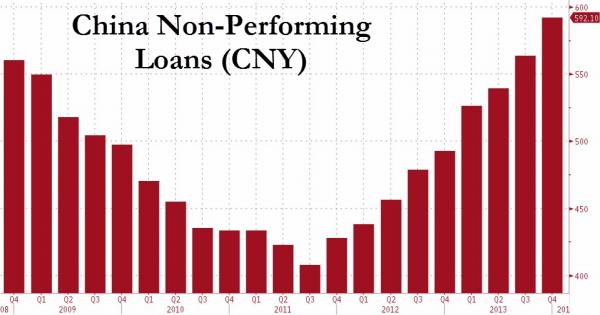 China non-performing loans