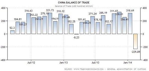 China trade deficit