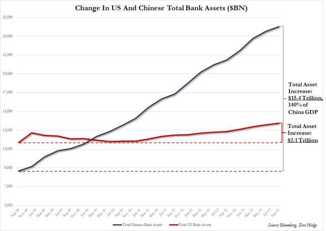 China vs US Bank Assets - Total and Change