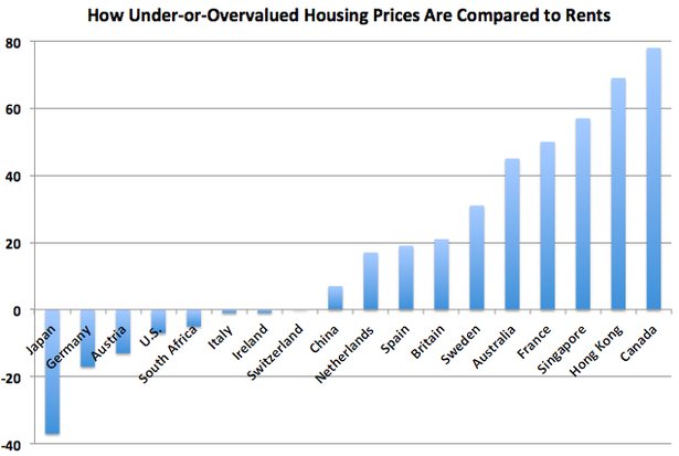 housingprices vs rents