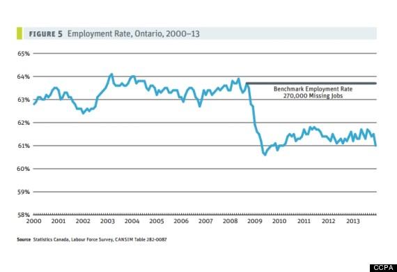Ontaio employment