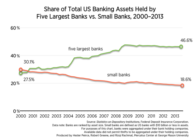 large banks increasing
