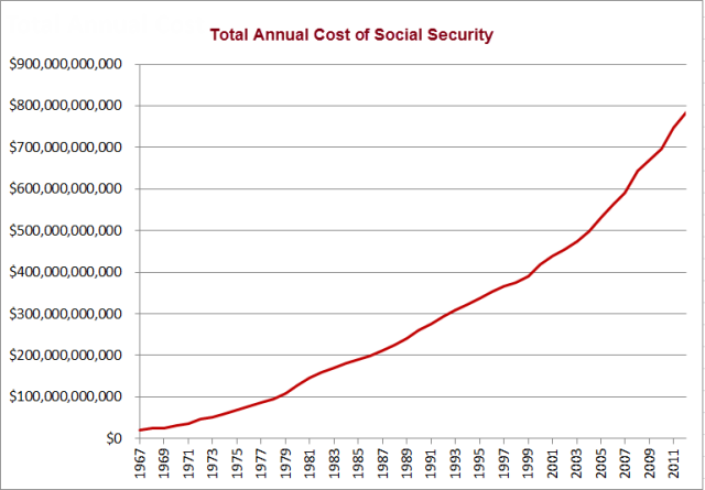 Total Annual Cost of Social Security (1)