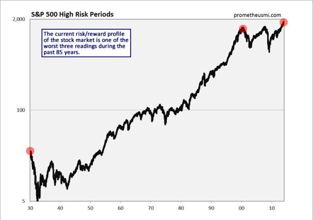 sp500_high_risk_periods