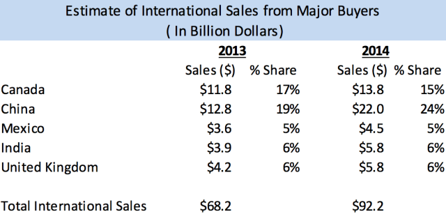 Intl sales