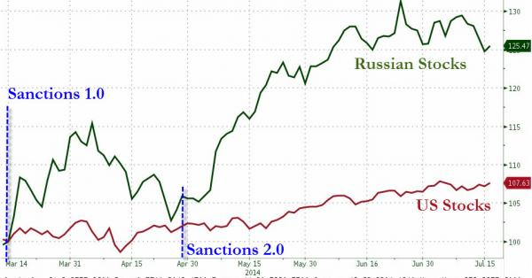 Russia US stocks