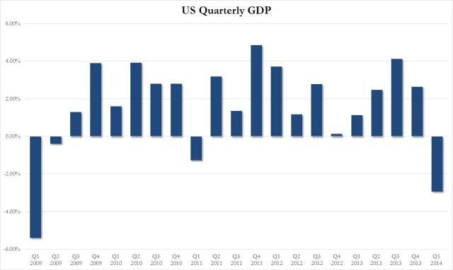 US GDP Q1 LT_1