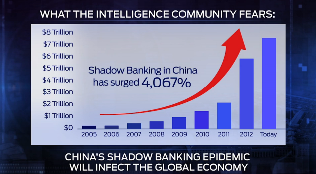 China shadow banks
