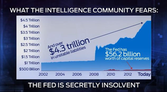 Fed insolvent assets vs liabilities