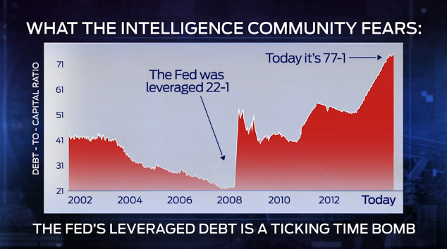 Fed leverage debt
