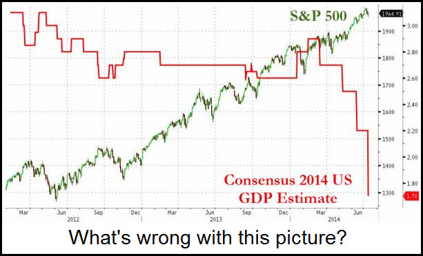 SP500 GDP Zero Hedge