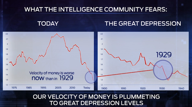 velocity today vs Great Depression