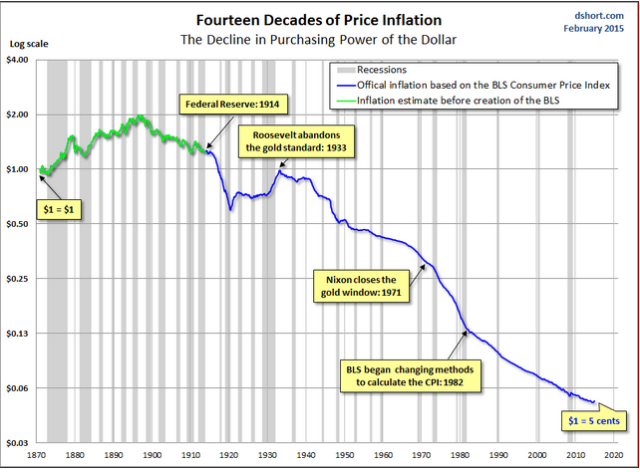 Fourteen decades inflation