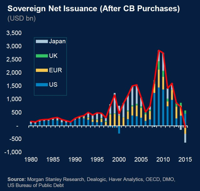 Government Debt Net Issuance 2015