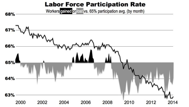 labor participation