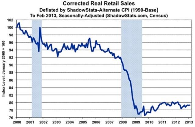 Sahowstats retail sales