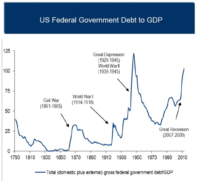 US debt war