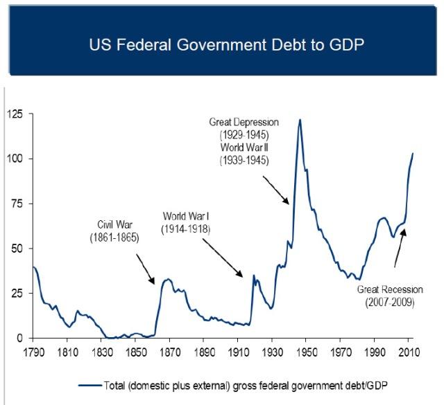 US debt war