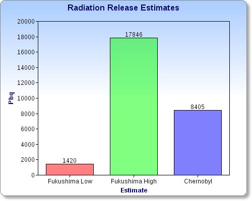 Fuku_vs_chernobyl