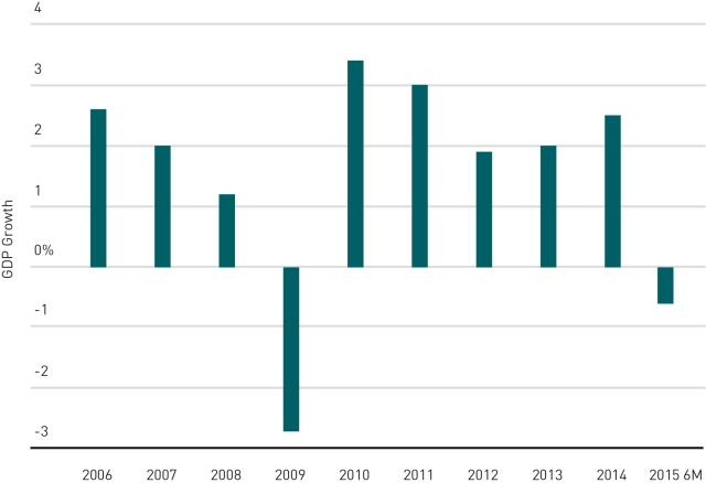 GDP 2015