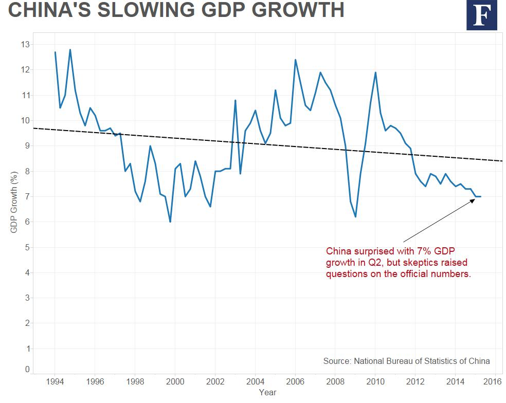 """economical growth of china Early in 2007, wen jiabao (溫家寶), premier of china at the time, declared that  the country's economic growth trajectory was """"unstable,."""
