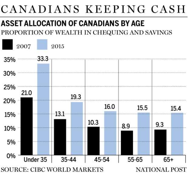 Canada cash