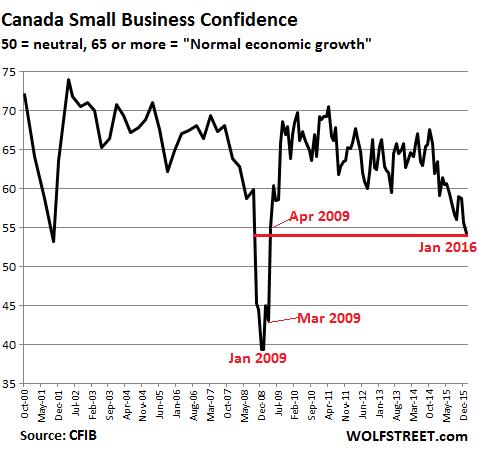 Canada pessimism