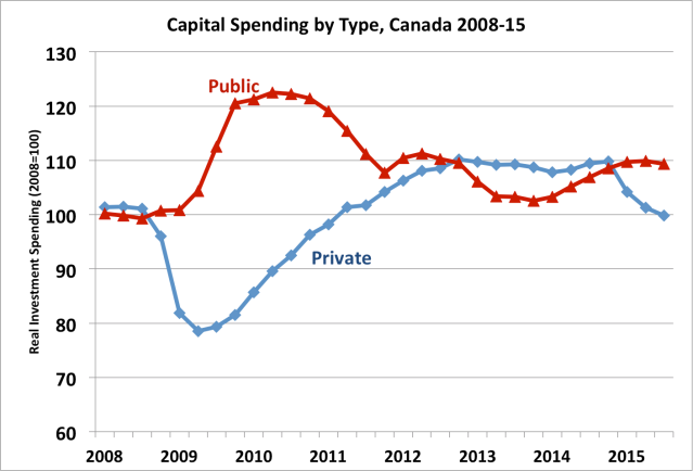 captal spending