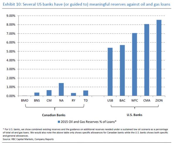 CDN banks vs US
