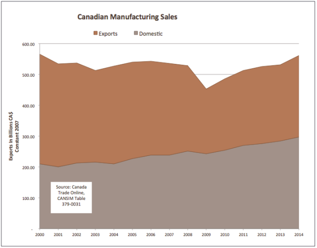 cdn mfg sales